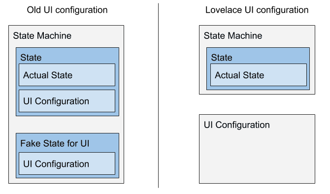 Diagram showing how states no longer contain UI configuration.